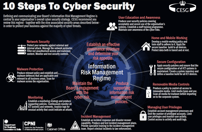Cyber Security - Is It Identity Theft or Identity Gift? – Part 1