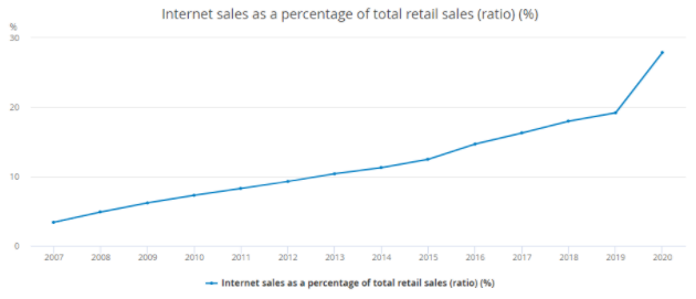 Internet Sales As A Percentage Of Total Retail Sales